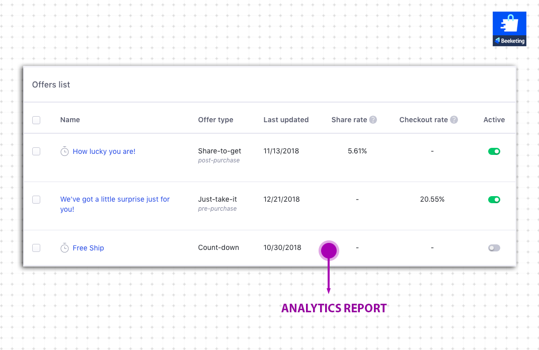 Checkout Boost analytic report