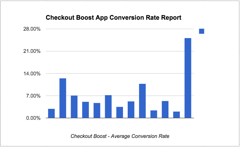 Checkout Boost conversion rate report