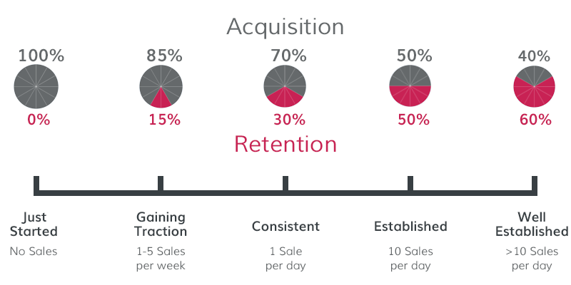 retention, customer engagement, boost sale, increase revenue