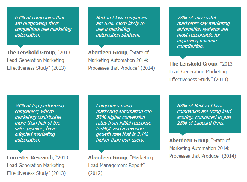 Statistics on Marketing Automation
