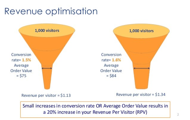 Boost your sales by increasing average order value