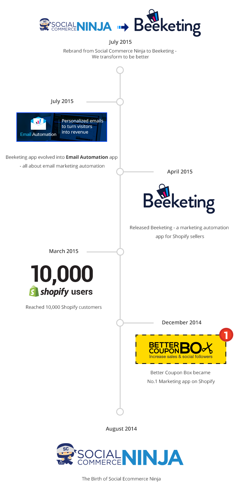 Social Commerce Ninja Is Officially Rebranded To Beeketing