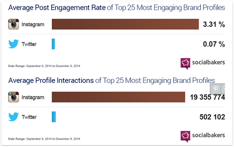 insta vs. tw in engagement