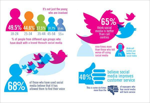 Engage customers on Social media with customer service