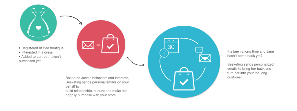 boost email marketing to save potential customers