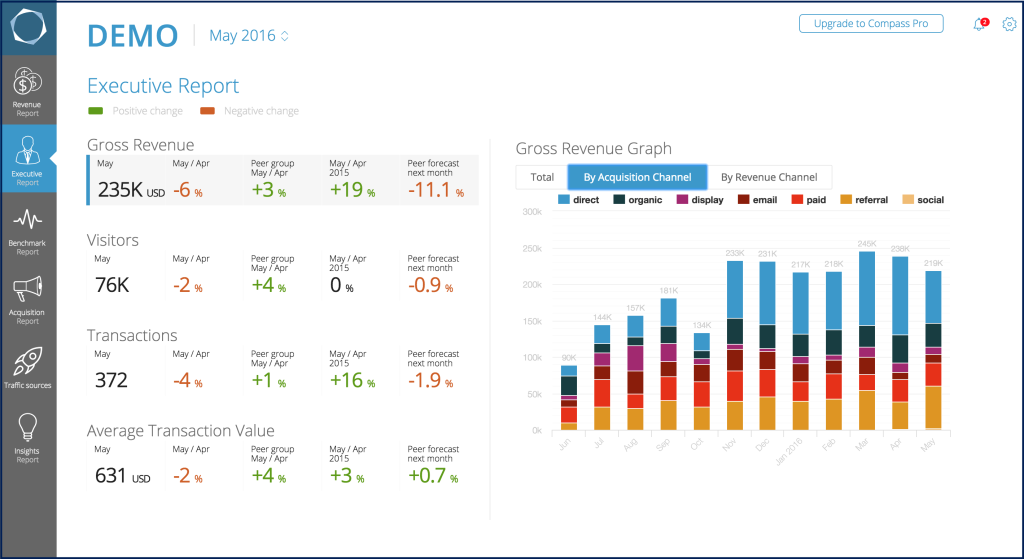 Compass reporting dashboard for Shopify