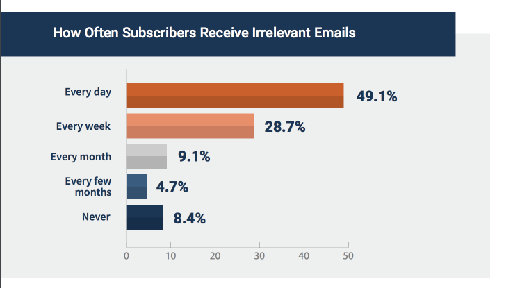 statistics on irrelevant email marketing