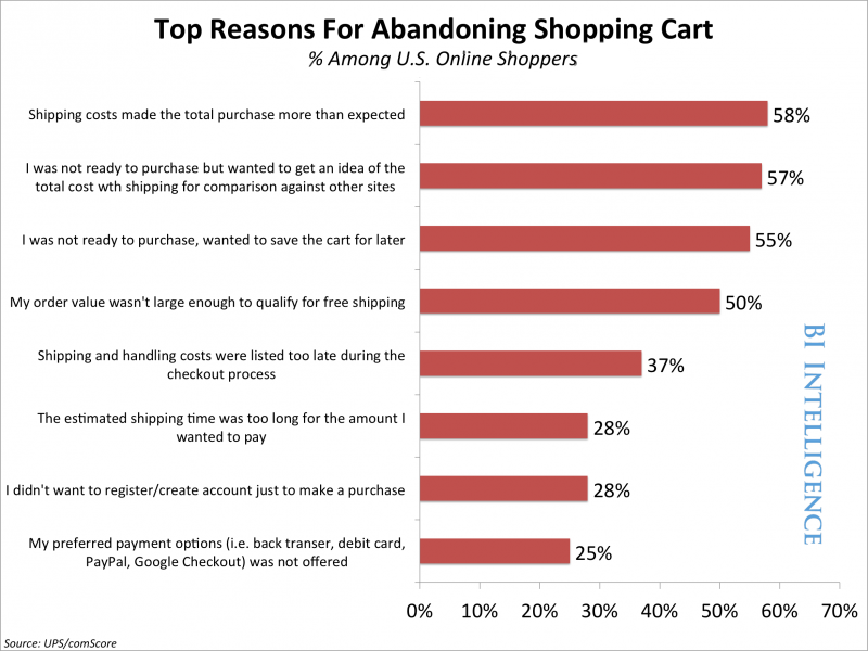 reason why cart abandonment happens