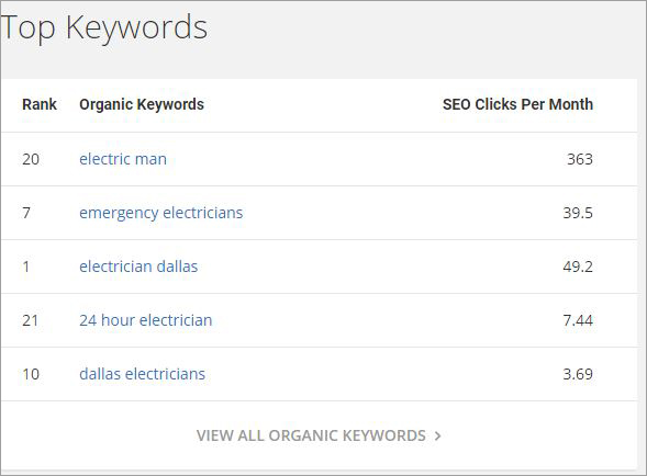 seo for ecommerce organic keywords