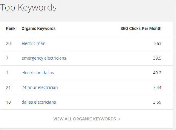 seo for ecommerce organic keywords