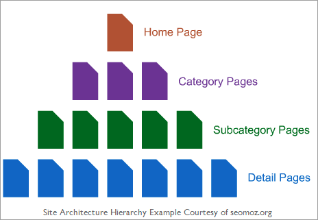 seomoz architecture hierarchy examples png