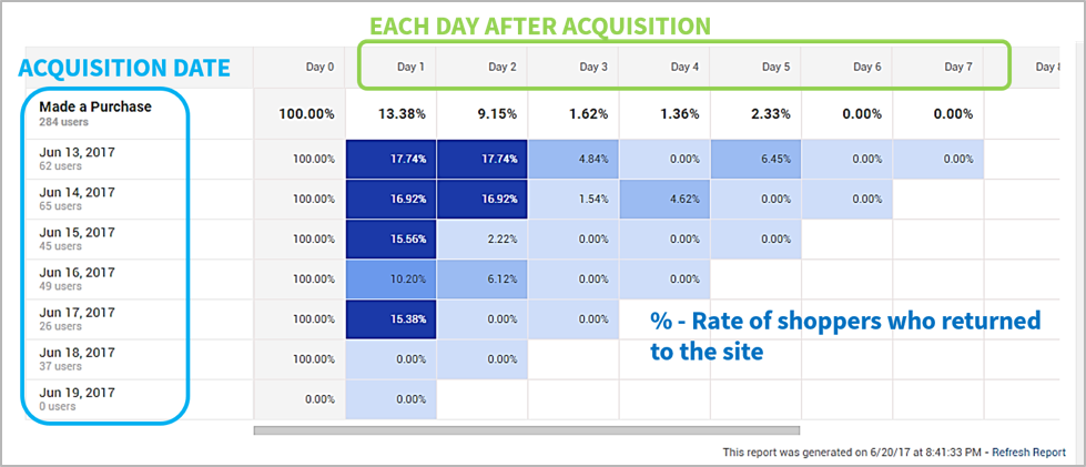 acquisition and retention report