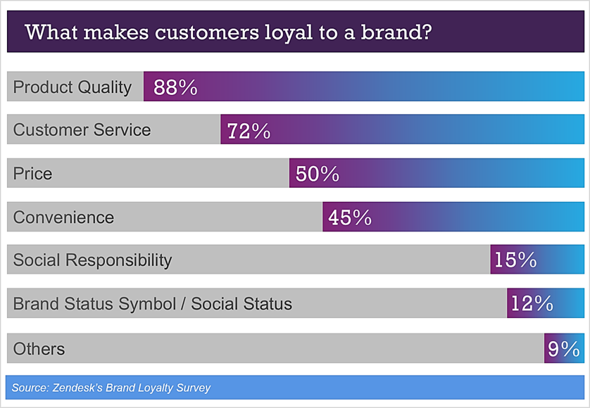what makes customers loyal to a brand