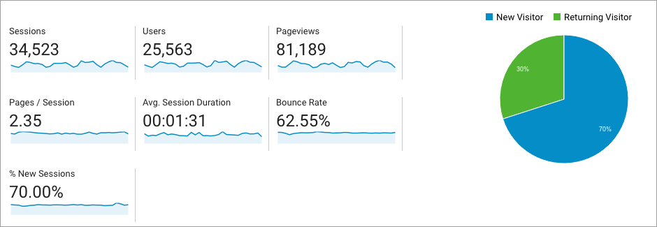 Google Analytics' Audience Overview report