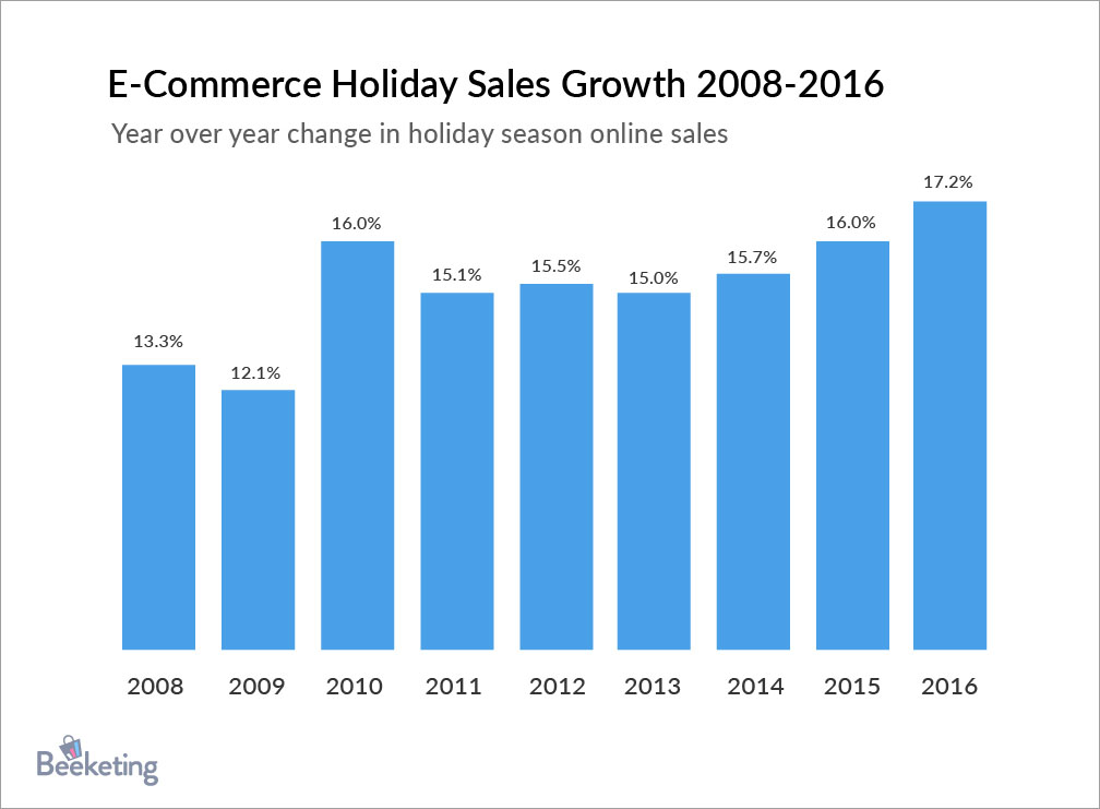 holiday sales trend
