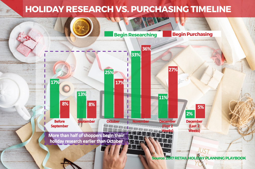 Holiday research vs purchasing timeline