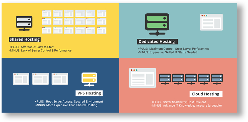 Choose type of hosting