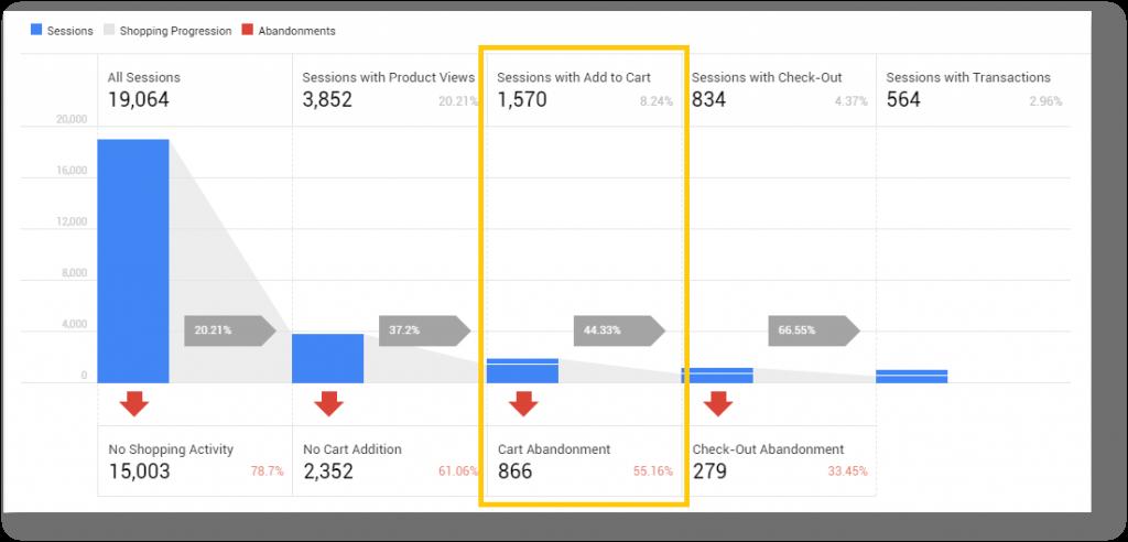 Google analytic 2