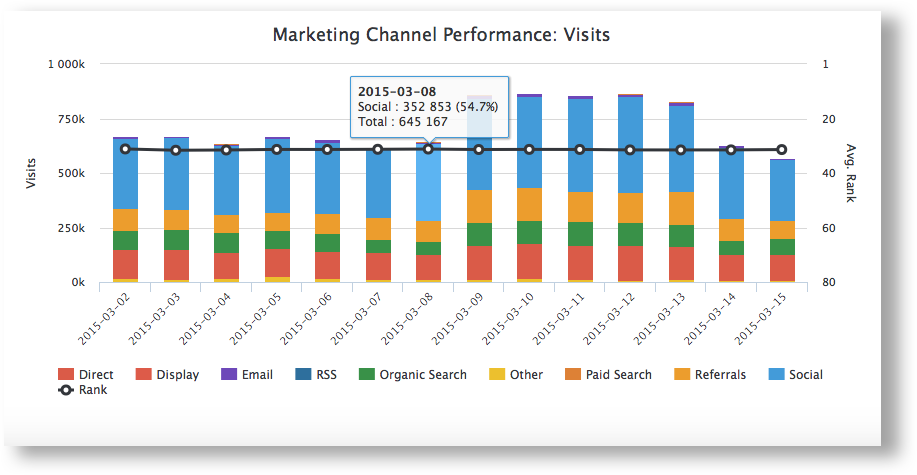 Marketing channel performance