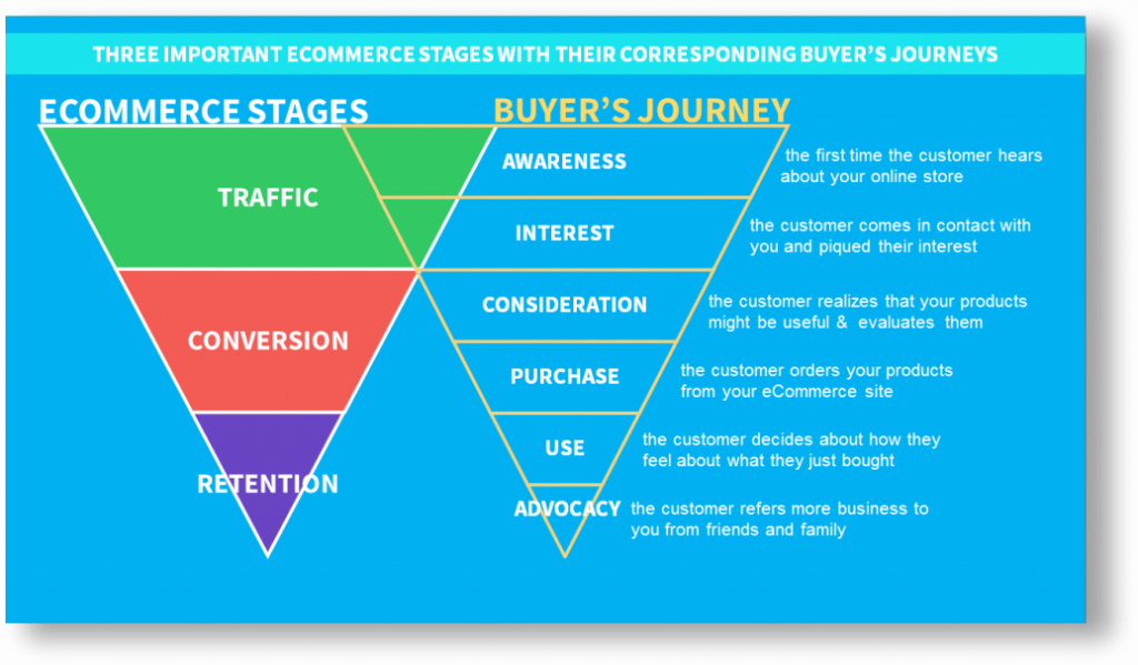 Automate Shopify Store buyer journey