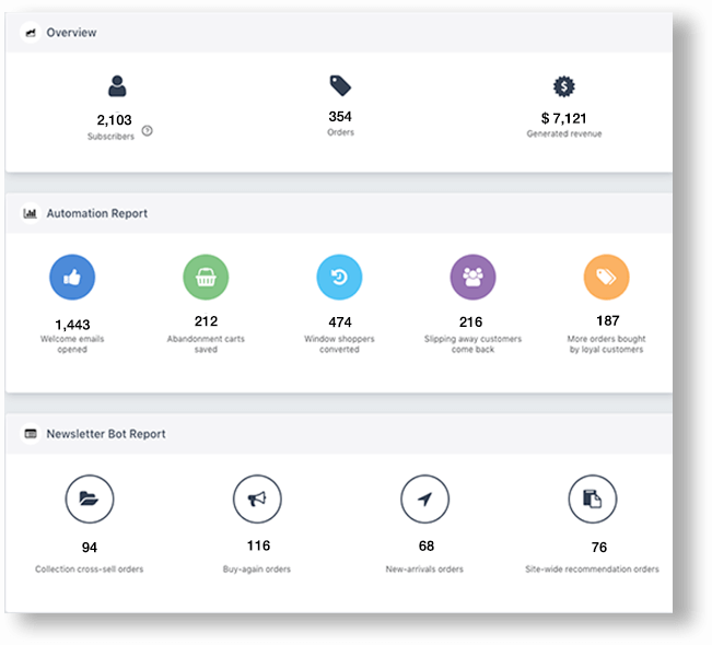 automate shopify store dashboard mailbot