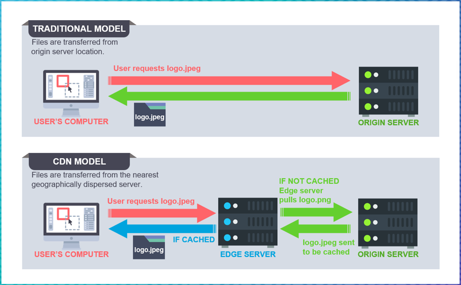 Traditional model versus CDN model