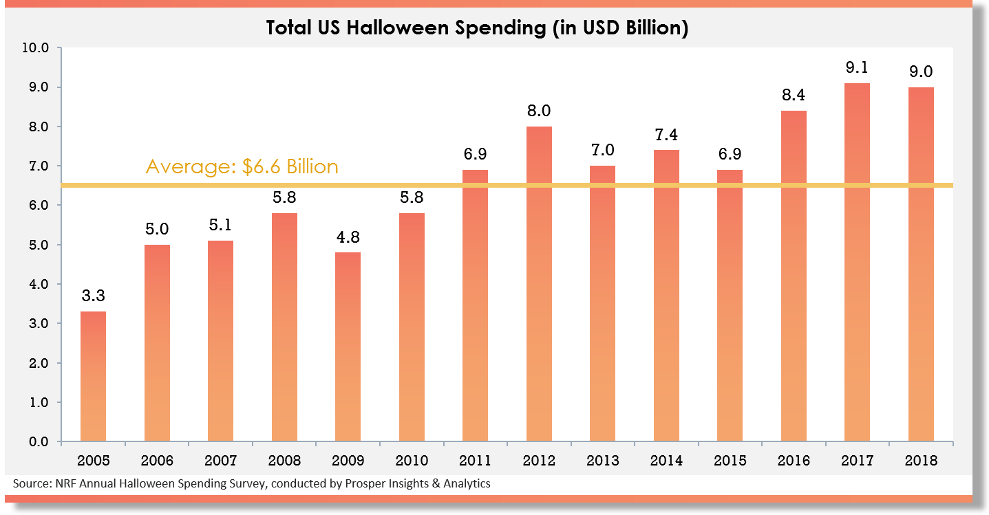 5 Hot Dropshipping Products For Halloween Beeketing Blog