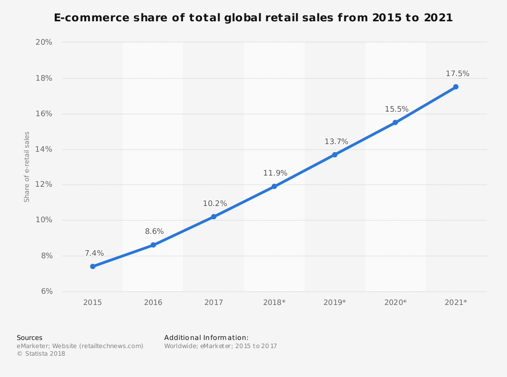 Ecommerce-Retail-Sales