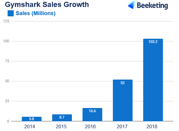 How Gymshark grew by 200%+ year on year and hit £41M in