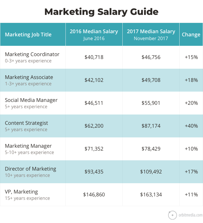 marketing salary guide