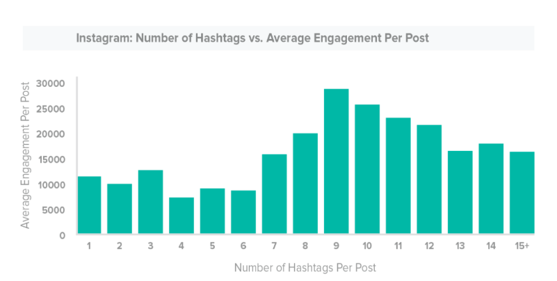 number-instagram-for-ecommerce-hashtags