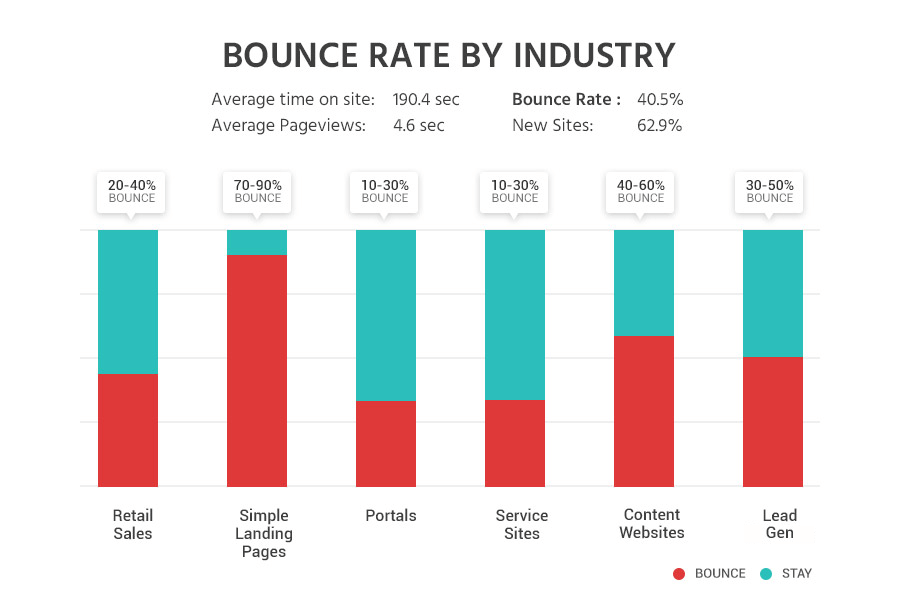 average-bounce-rates-by-industry