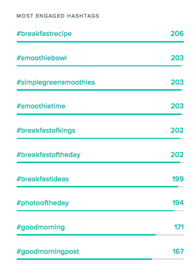 most-engaged-hashtags