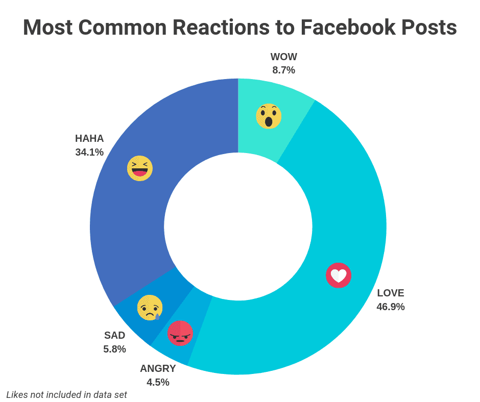 facebook marketing tips ecommerce emotion