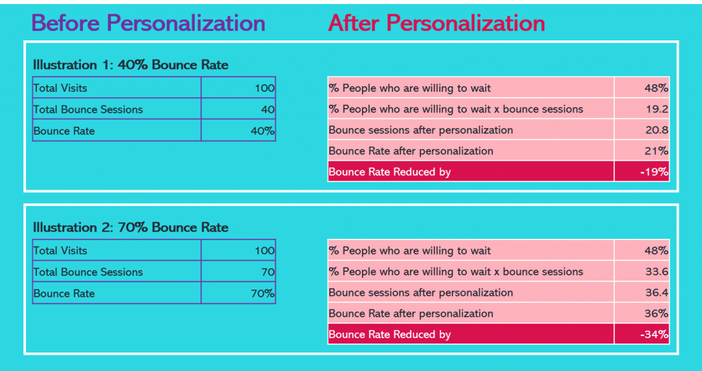 bounced rate before and after personalization