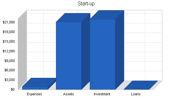 forecast the start-up costs with a bar graph