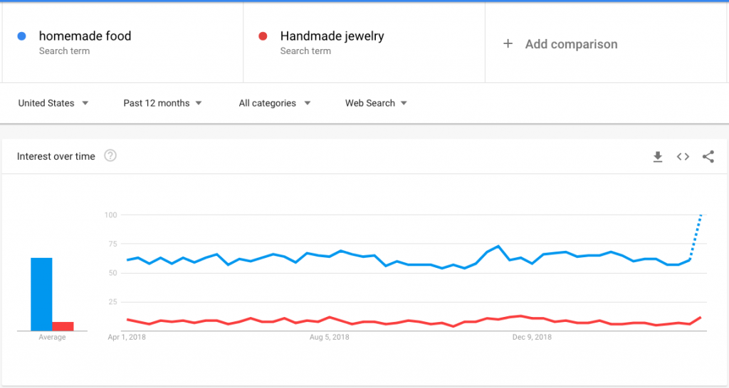 key word compare in google trend