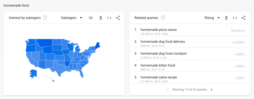 related keywords suggested by Google Trend
