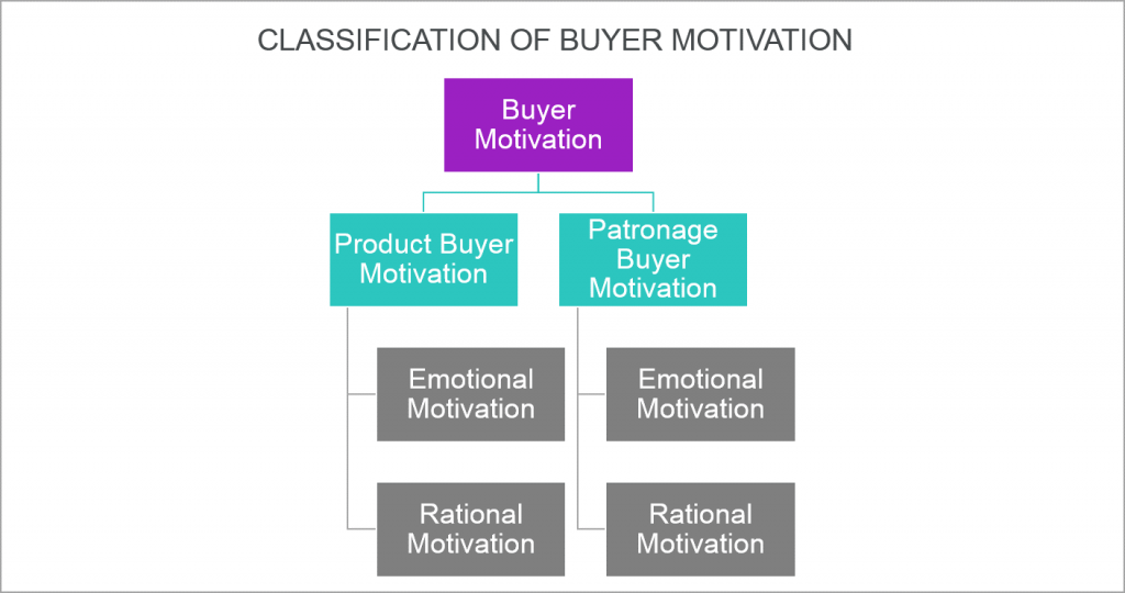 classification of buyer motivation