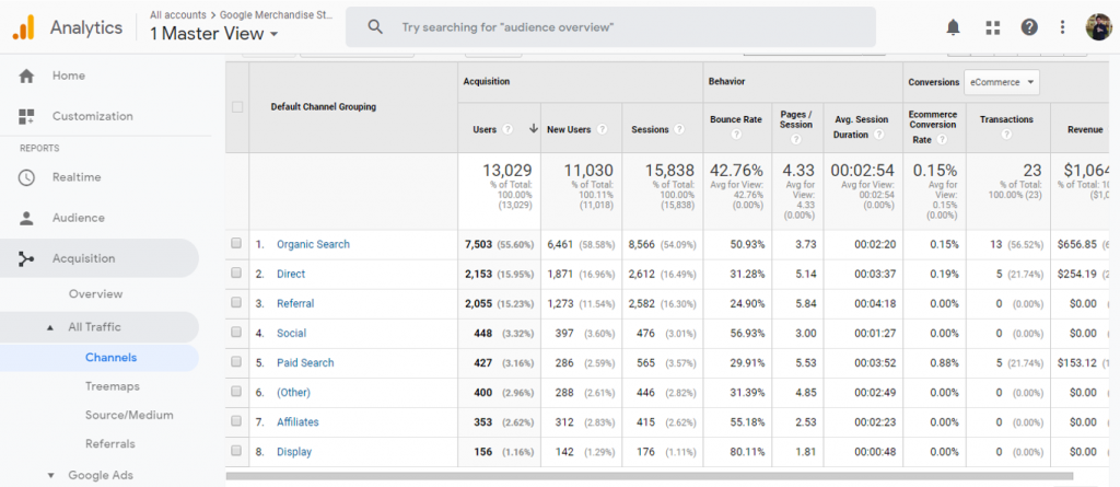 Sample dashboard of Google Analytics