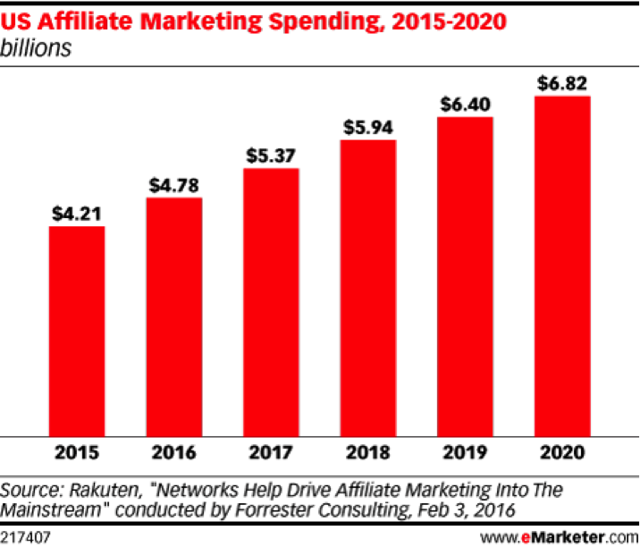 US Affiliate Marketing Spending