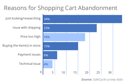 the most common reasons for abandonment